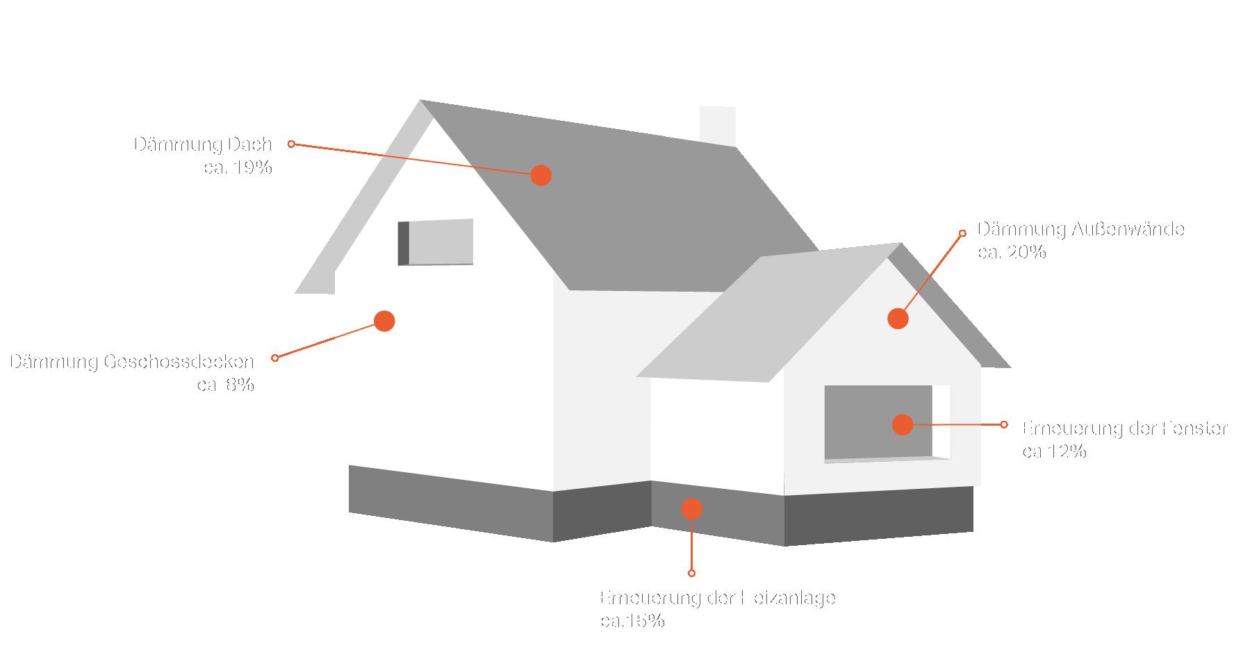 energieeffizient sanieren